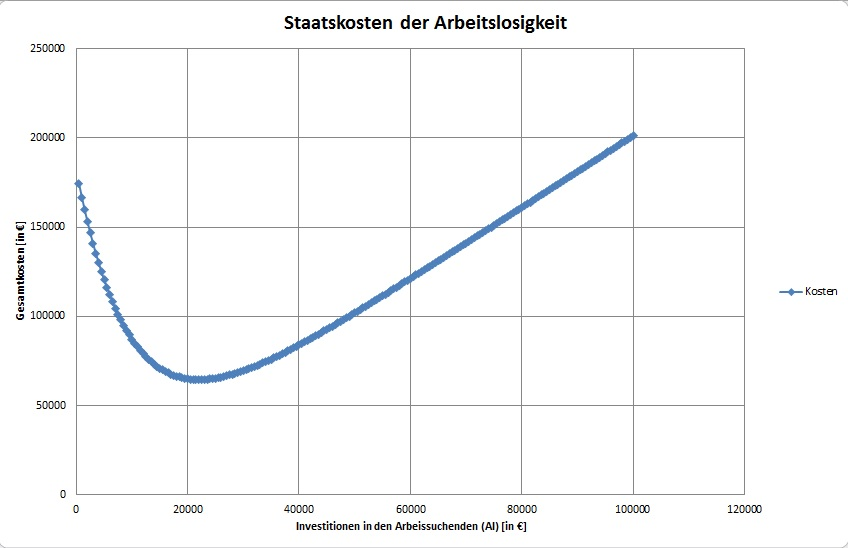 Staatskosten der Arbeitslosigkeit
